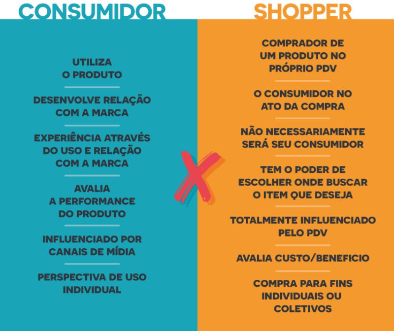 Shoppers - Nova tendência pode levar a abertura de negócios autônomos na pandemia